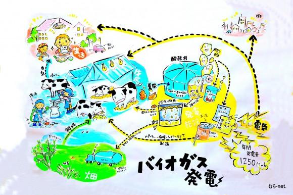 バイオガス発電イラスト:別海実顕地 今井春菜