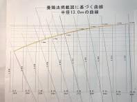 パソコンで再現した大屋根のカーブ曲線